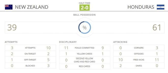 U20 New Zealand vs U20 Honduras (3-1): Dien bien bat ngo hinh anh 13