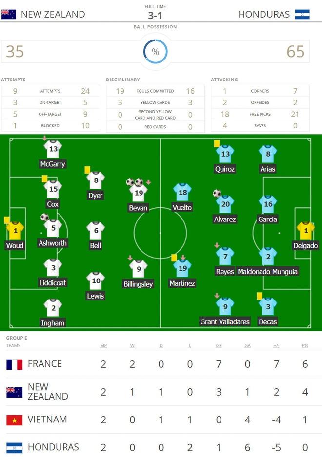 U20 New Zealand vs U20 Honduras (3-1): Dien bien bat ngo hinh anh 2