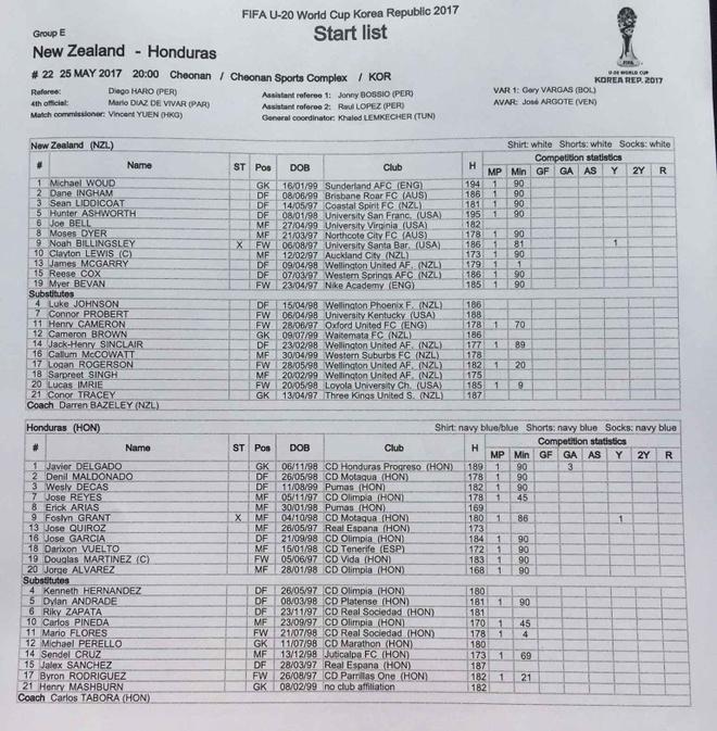 U20 New Zealand vs U20 Honduras (3-1): Dien bien bat ngo hinh anh 3