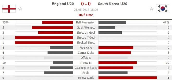 U20 Anh vs U20 Han Quoc (1-0): CDV chu nha chet lang hinh anh 9