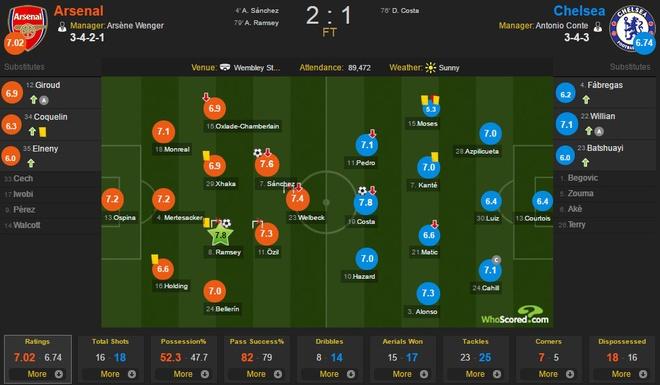 Chelsea vs Arsenal anh 3