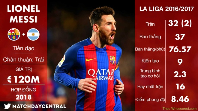Messi co 'vu khi moi' o chung ket cup Nha vua hinh anh 6