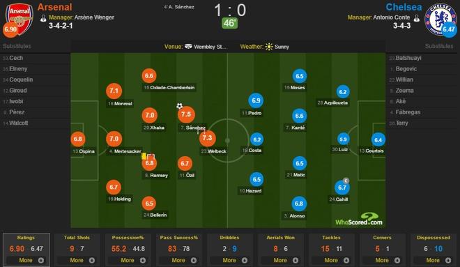 Chelsea vs Arsenal anh 41