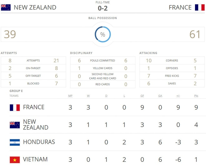 U20 New Zealand vs U20 Phap (0-2): Dat tay nhau di tiep hinh anh 2