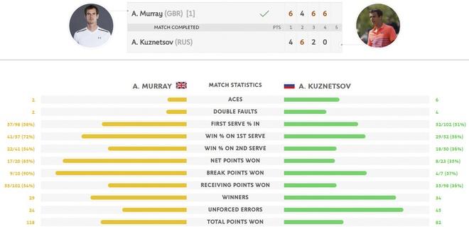 Murray khong de ky luc buon xay ra tai Roland Garros hinh anh 2