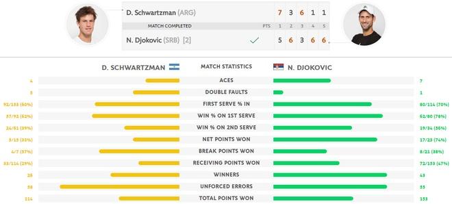 Djokovic thoat hiem tai vong 3 anh 2