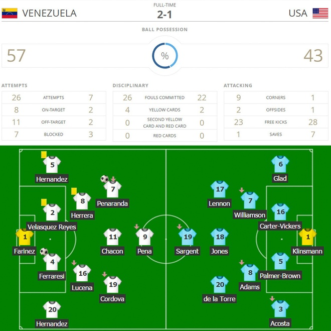 Ngua o U20 Venezuela vao ban ket sau 3 ban thang o hiep phu hinh anh 2