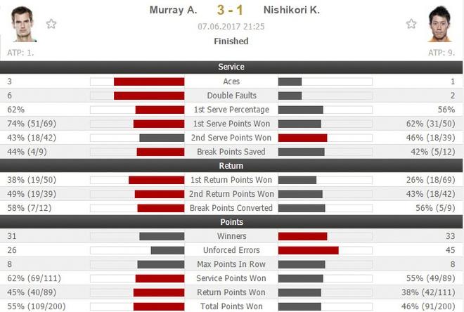 Nguoc dong ha Nishikori, Murray vao ban ket Roland Garros hinh anh 2