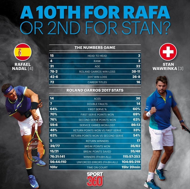 Nadal lap ky luc lan thu 10 vo dich Roland Garros hinh anh 3
