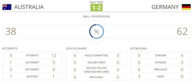 Australia vs Duc (2-3): Ruot duoi hap dan hinh anh 20