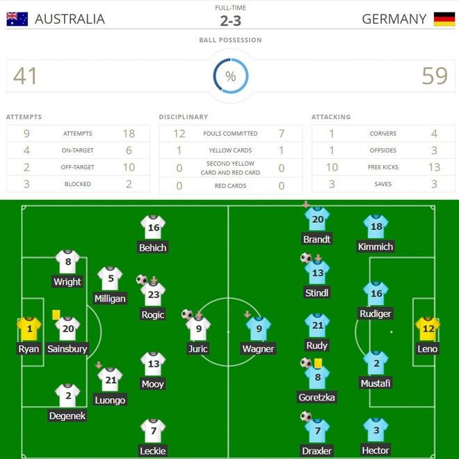 Australia vs Duc (2-3): Ruot duoi hap dan hinh anh 2