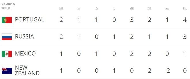 Ronaldo lap cong, Bo Dao Nha ha guc chu nha Nga hinh anh 3