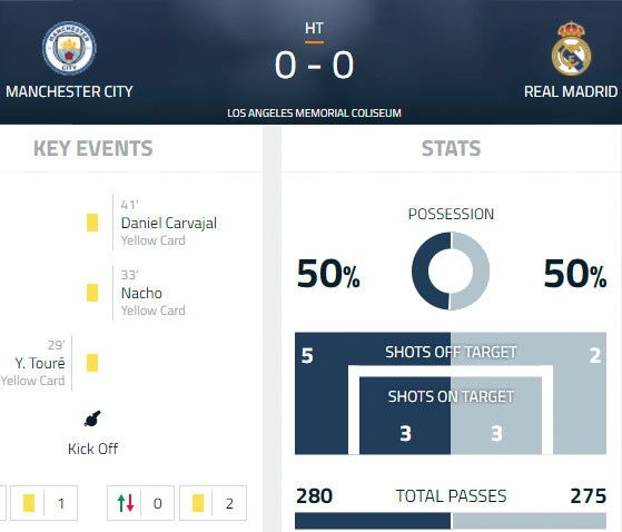 Thieu vang Ronaldo, Real thua sap mat truoc Man City hinh anh 15