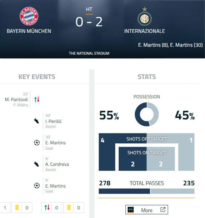 Bayern vs Inter Milan (0-2): Muc tieu cua MU ghi dau an hinh anh 17