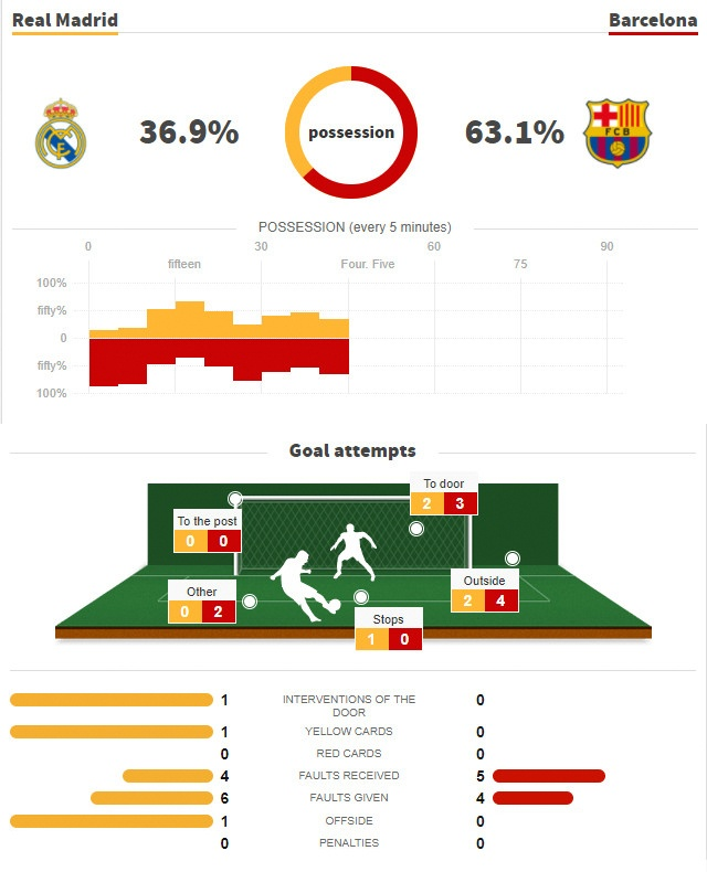 Real Madrid vs Barcelona (2-3): Messi solo ghi ban hinh anh 22