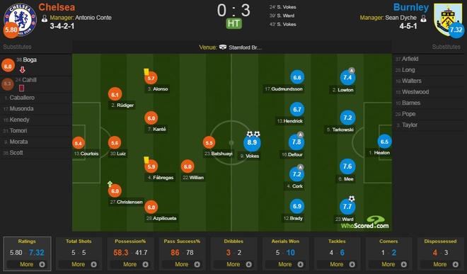 Chelsea vs Burnley (2-3): Doi chu nha nhan 2 the do hinh anh 16
