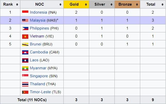 SEA Games ngay 16/8: U22 Malaysia nguoc dong cam xuc hinh anh 32