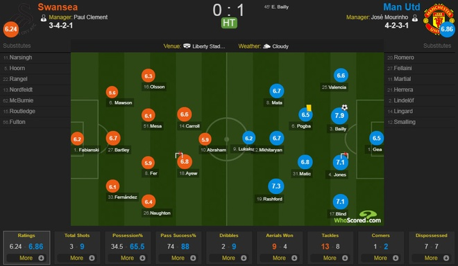 Swansea vs MU (0-4): Lukaku, Pogba toa sang hinh anh 17