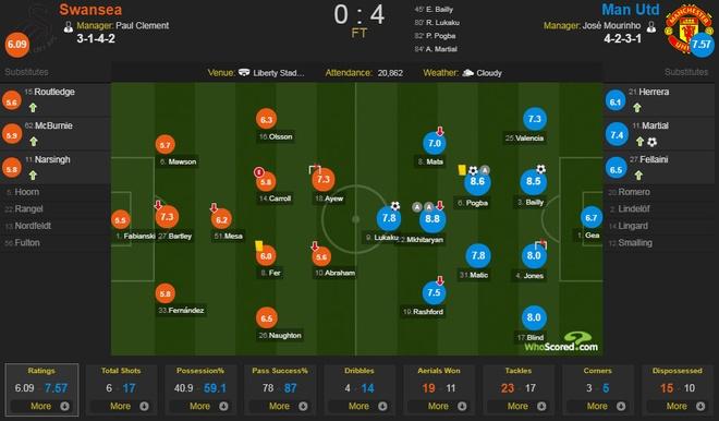 Swansea vs MU (0-4): Lukaku, Pogba toa sang hinh anh 2