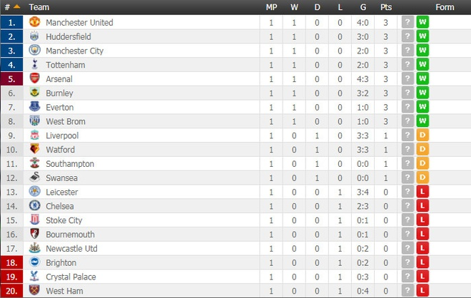Swansea vs MU (0-4): Lukaku, Pogba toa sang hinh anh 6