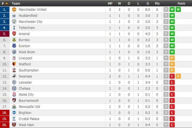 Swansea vs MU (0-4): Lukaku, Pogba toa sang hinh anh 3