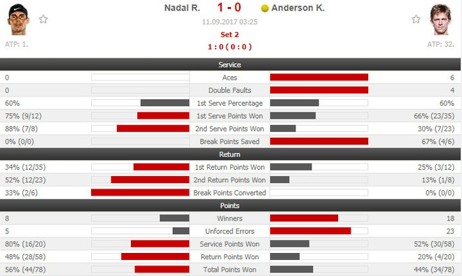 Vo dich US Open, Nadal con cach Federer 3 danh hieu Grand Slam hinh anh 10
