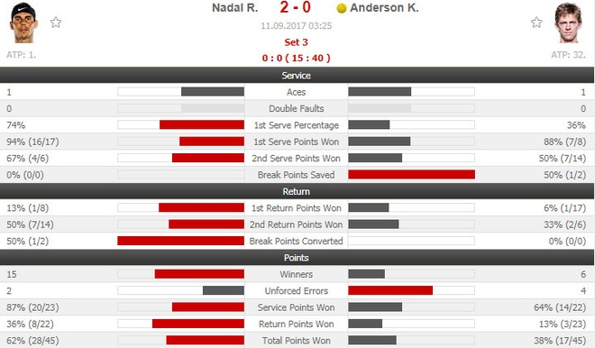 Vo dich US Open, Nadal con cach Federer 3 danh hieu Grand Slam hinh anh 12