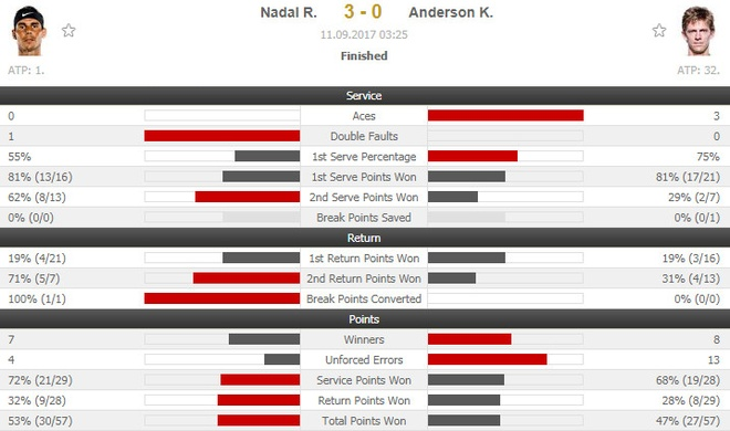 Vo dich US Open, Nadal con cach Federer 3 danh hieu Grand Slam hinh anh 14