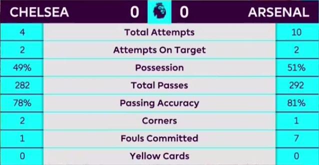Chelsea 0-0 Arsenal: Doi khach an mung hut, David Luiz nhan the do hinh anh 20