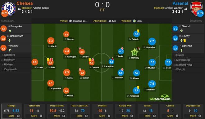 Chelsea 0-0 Arsenal: Doi khach an mung hut, David Luiz nhan the do hinh anh 2