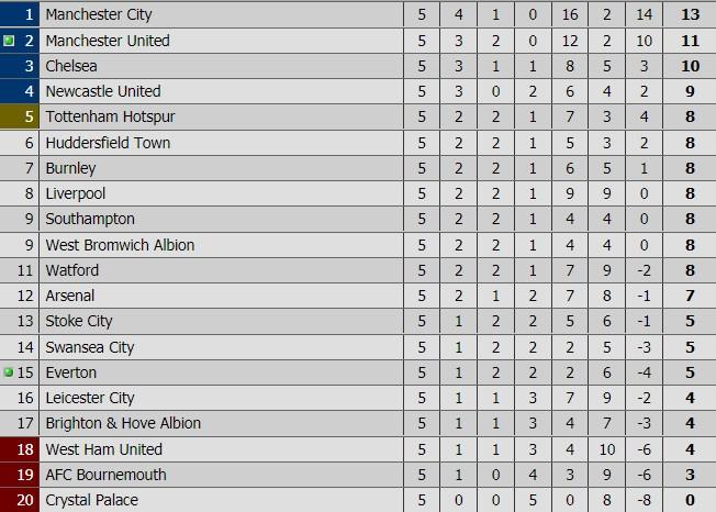 Chelsea 0-0 Arsenal: Doi khach an mung hut, David Luiz nhan the do hinh anh 3