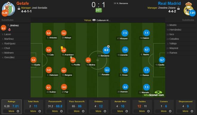 Getafe vs Real Madrid (1-2): Ronaldo lap cong chuoc loi hinh anh 14