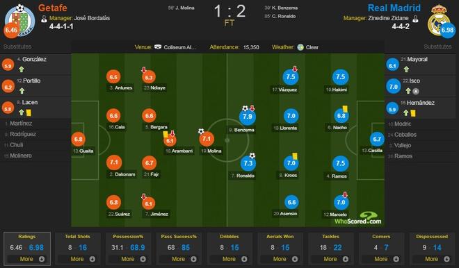 Getafe vs Real Madrid (1-2): Ronaldo lap cong chuoc loi hinh anh 2