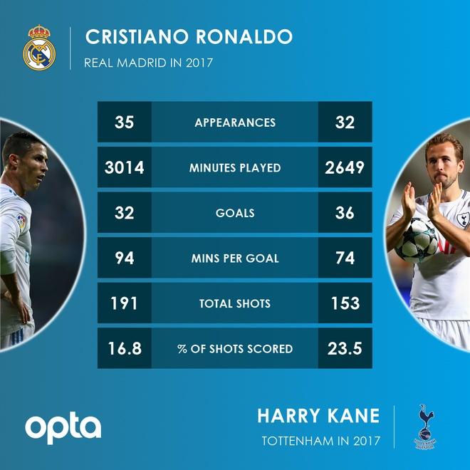 Harry Kane vui mung nhan 'mon qua' tu Ronaldo hinh anh 3