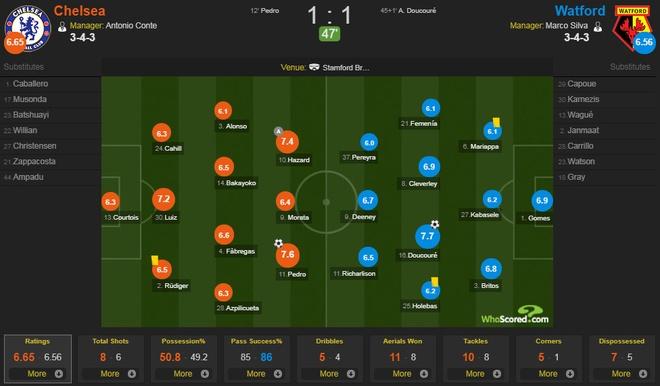 Chelsea vs Watford (4-2): Conte 'no tung' phan khich hinh anh 21