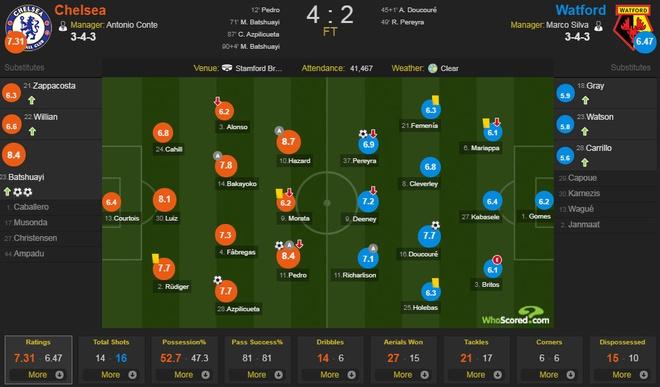 Chelsea vs Watford (4-2): Conte 'no tung' phan khich hinh anh 2