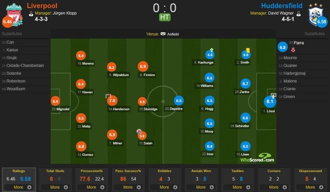 Liverpool 3-0 Huddersfield: The Kop san bang ky luc buon hinh anh 8