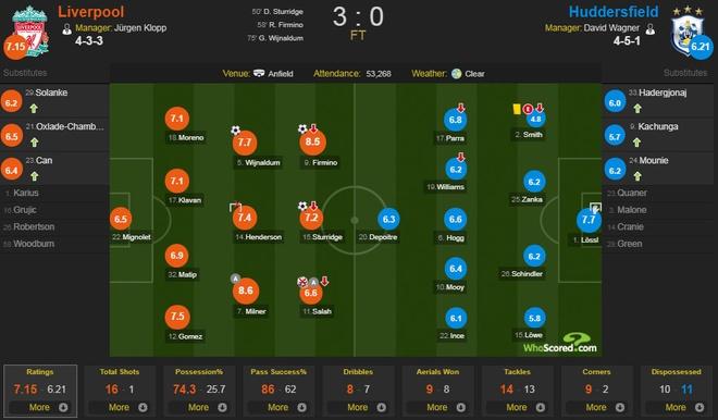 Liverpool 3-0 Huddersfield: The Kop san bang ky luc buon hinh anh 2