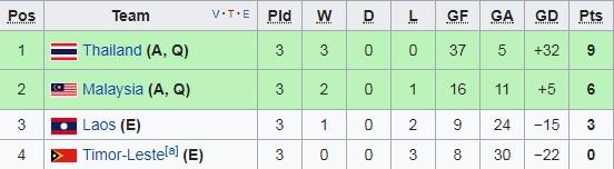 Thang dam 18-0, tuyen futsal Viet Nam len ngoi dau bang A hinh anh 2