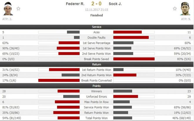 Federer mat diem winner kho tin o tran ra quan ATP Finals hinh anh 2
