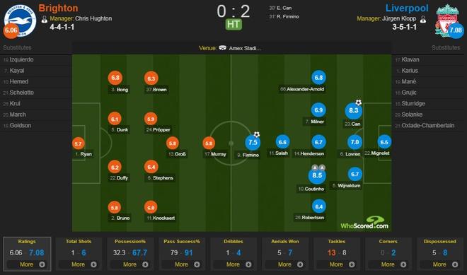 Thang dam 5-1, Liverpool tam lay vi tri thu 4 cua Arsenal hinh anh 16