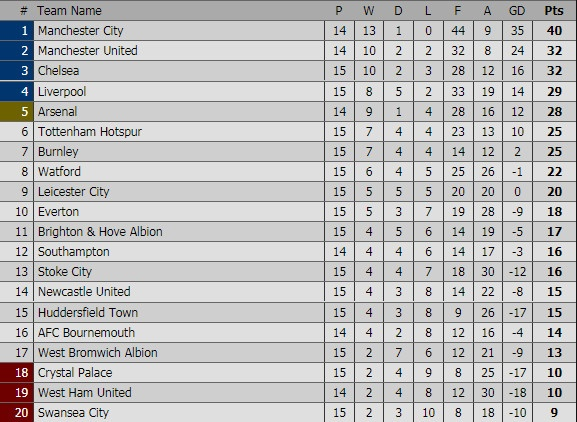 Thang dam 5-1, Liverpool tam lay vi tri thu 4 cua Arsenal hinh anh 3