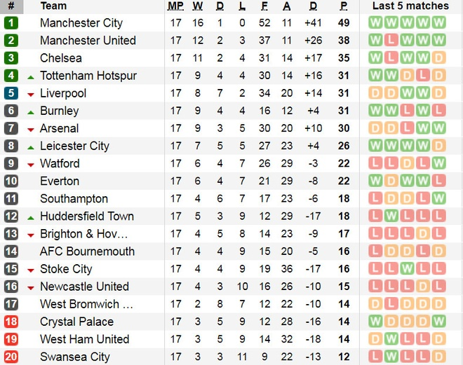 Arsenal tut xuong thu 7, sao Han Quoc ghi ban giup Spurs ha Brighton hinh anh 13