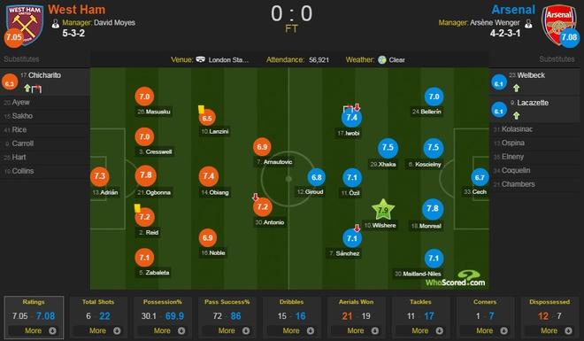 Arsenal tut xuong thu 7, sao Han Quoc ghi ban giup Spurs ha Brighton hinh anh 7