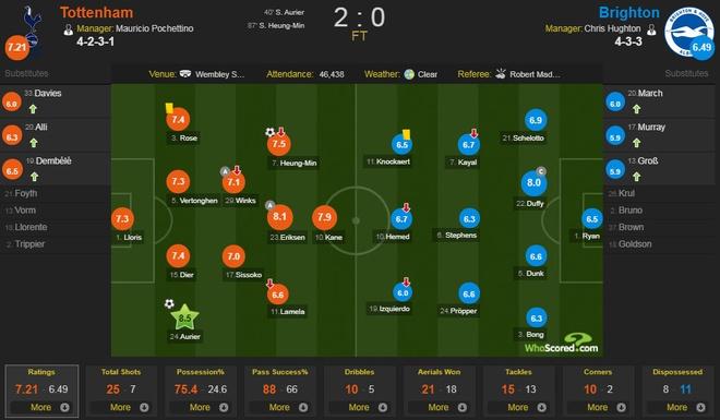 Arsenal tut xuong thu 7, sao Han Quoc ghi ban giup Spurs ha Brighton hinh anh 12