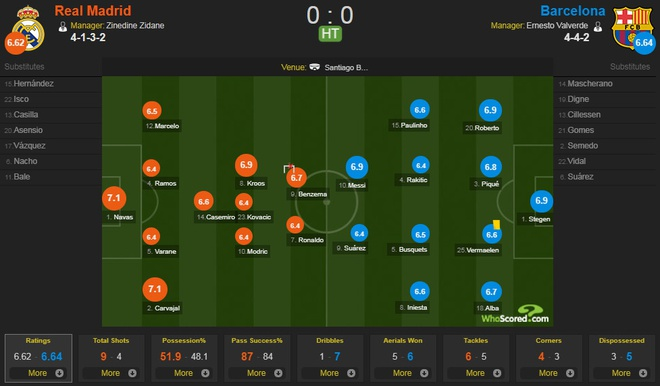 Real Madrid vs Barcelona anh 37