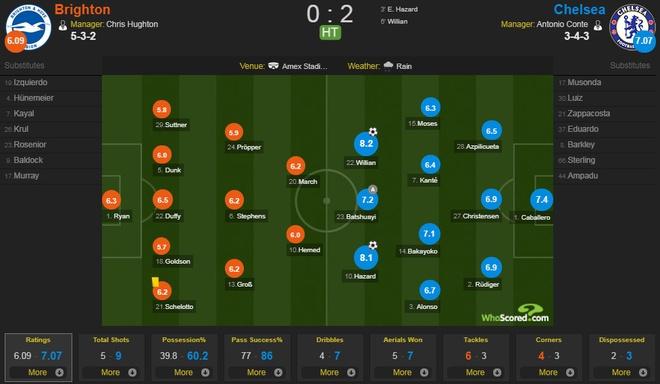 Thang dam Brighton 4-0, Chelsea can bang diem so voi MU hinh anh 17