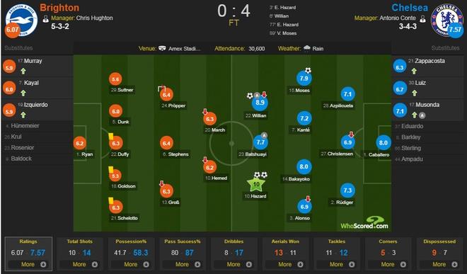 Thang dam Brighton 4-0, Chelsea can bang diem so voi MU hinh anh 1