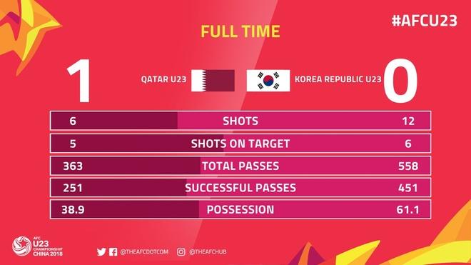 Phung phi co hoi, U23 Han Quoc thua Qatar 0-1 o tran tranh hang 3 hinh anh 3