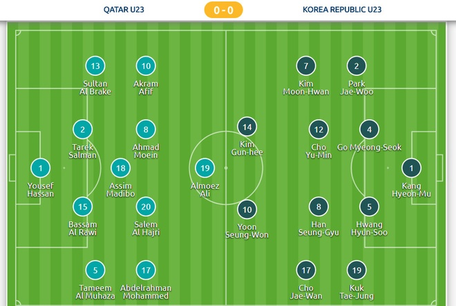Phung phi co hoi, U23 Han Quoc thua Qatar 0-1 o tran tranh hang 3 hinh anh 4